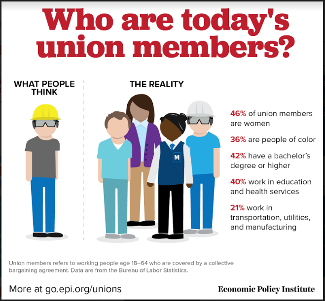 Unions Improve The Lives Of All Working People Apwu