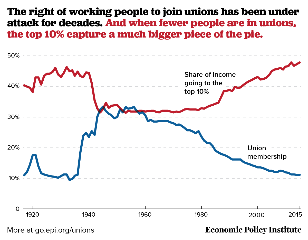 union-density-top10pct-income-chart.png